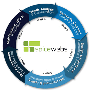 Methodology at spice web services